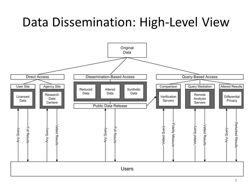 Data Dissemination: High-Level View