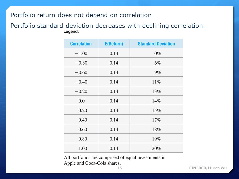 Portfolio return does not depend on correlation