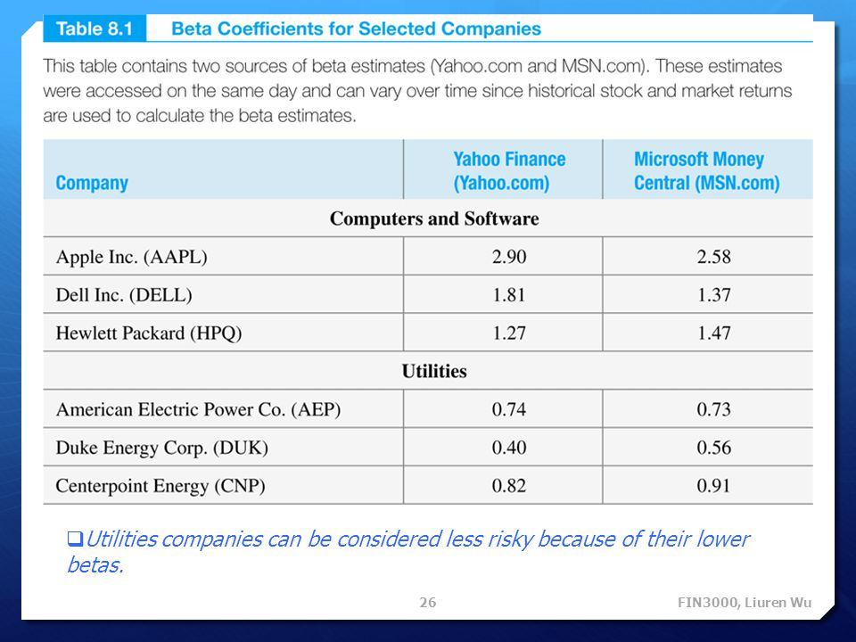 Utilities companies can be considered less risky because of their lower betas.