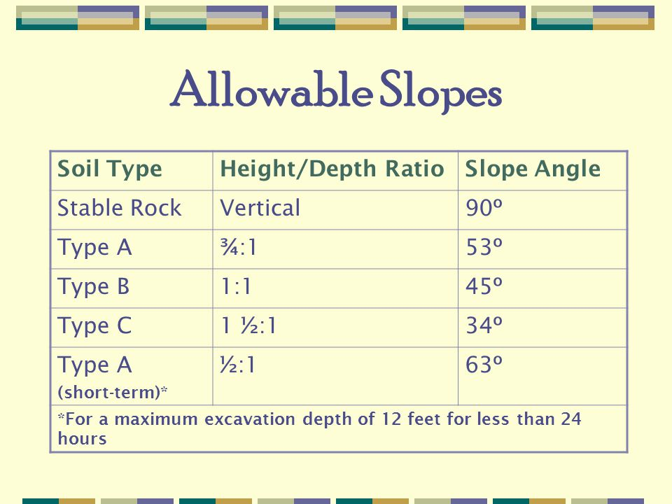Allowable Slopes Soil Type Height/Depth Ratio Slope Angle Stable Rock