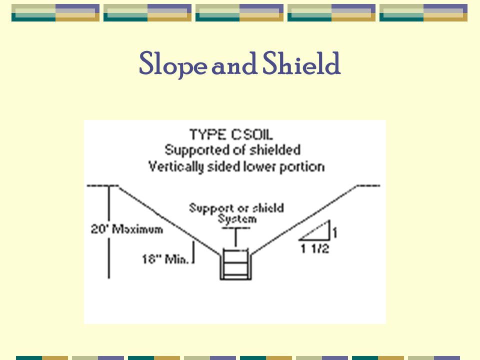 Slope and Shield
