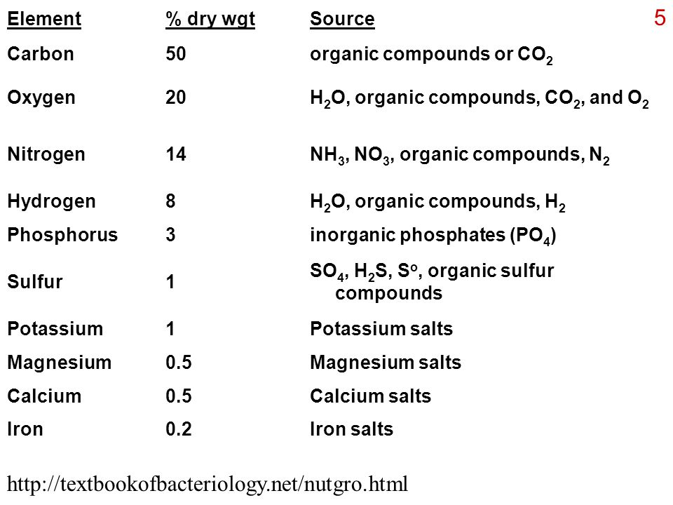 http://textbookofbacteriology.net/nutgro.html Element % dry wgt Source