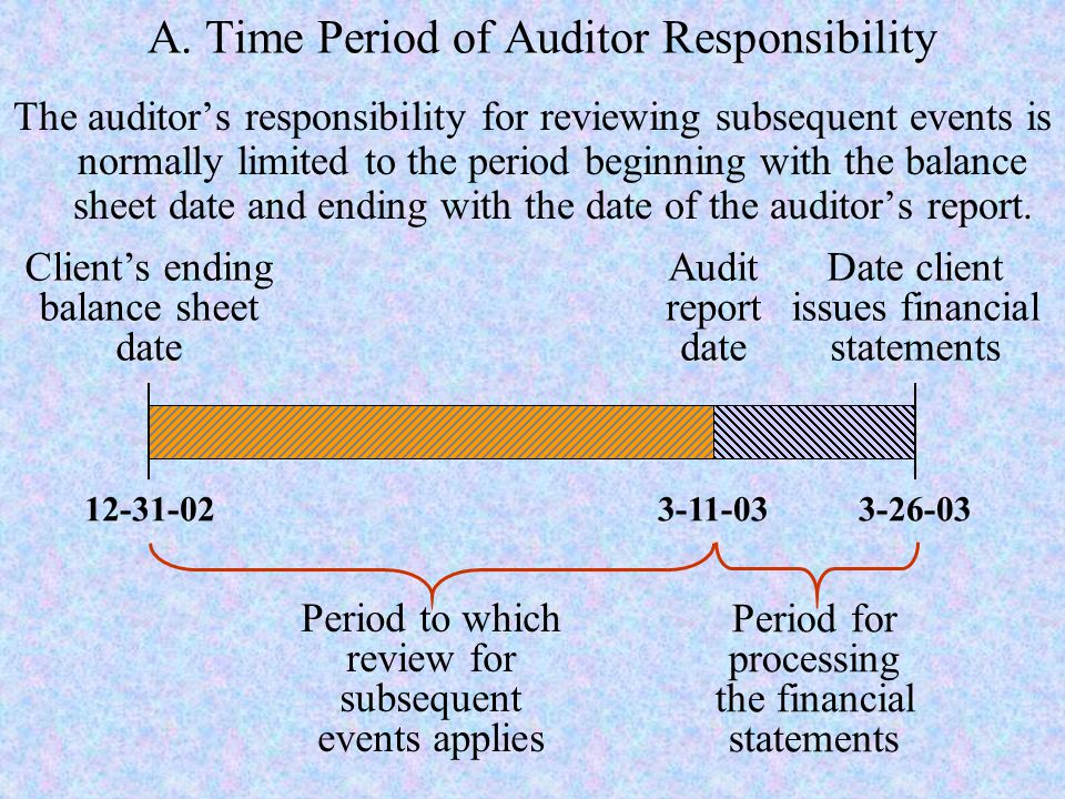 A. Time Period of Auditor Responsibility