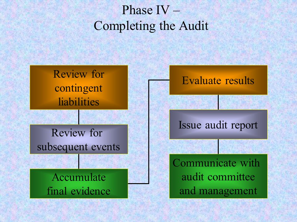 Phase IV – Completing the Audit