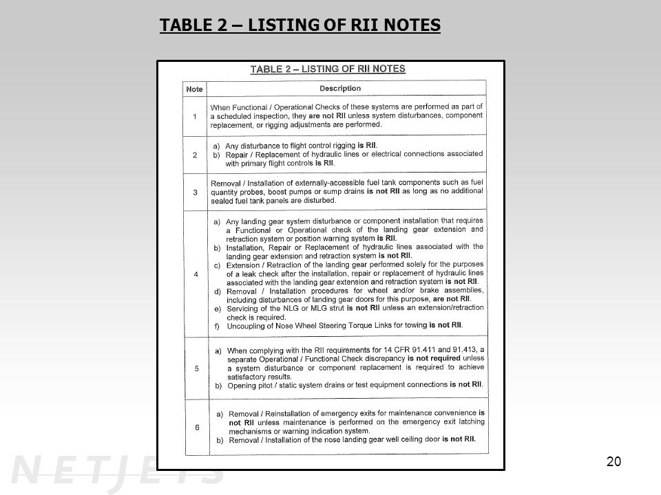 TABLE 2 – LISTING OF RII NOTES
