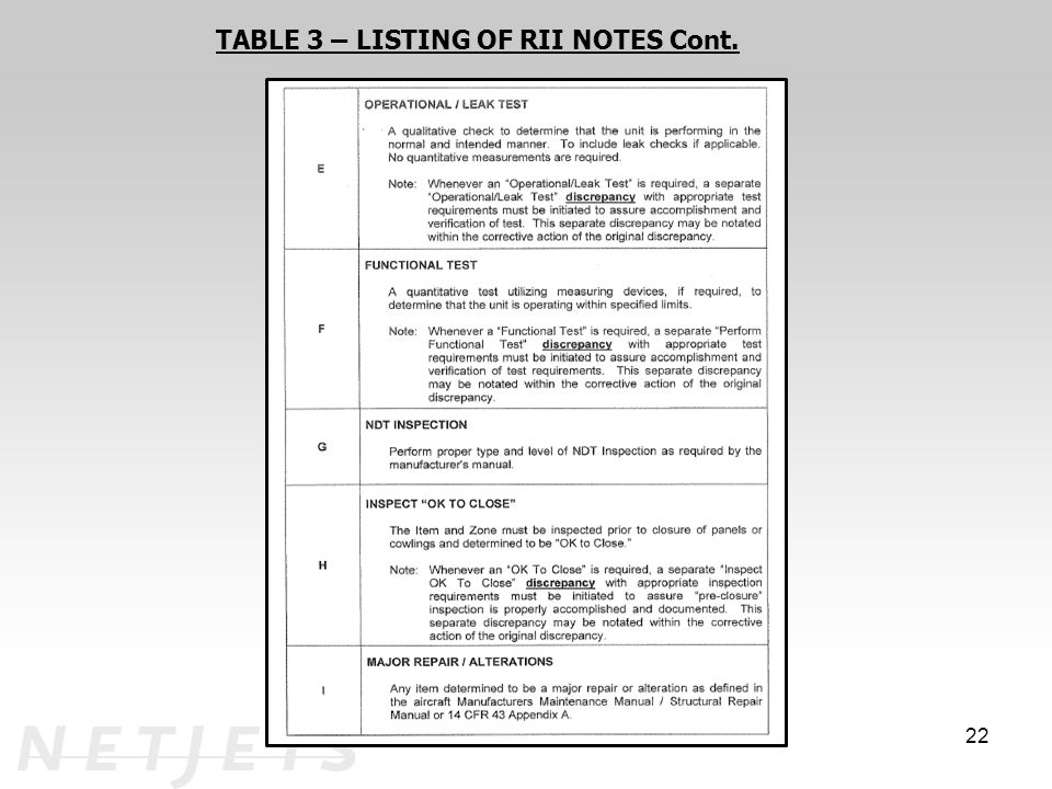 TABLE 3 – LISTING OF RII NOTES Cont.
