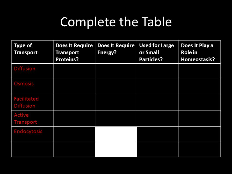 Complete the Table Type of Transport