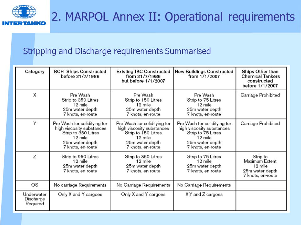 Stripping and Discharge requirements Summarised