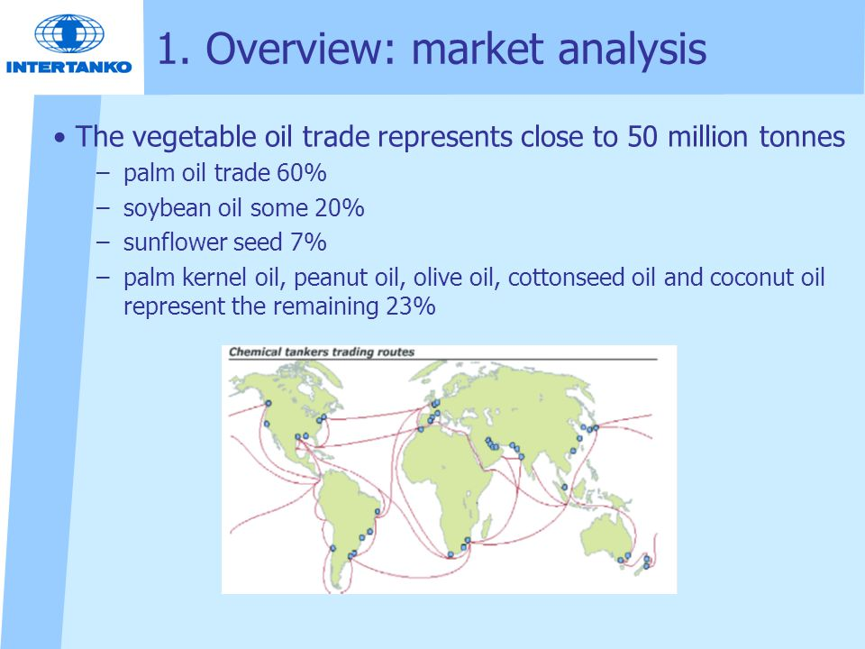 1. Overview: market analysis