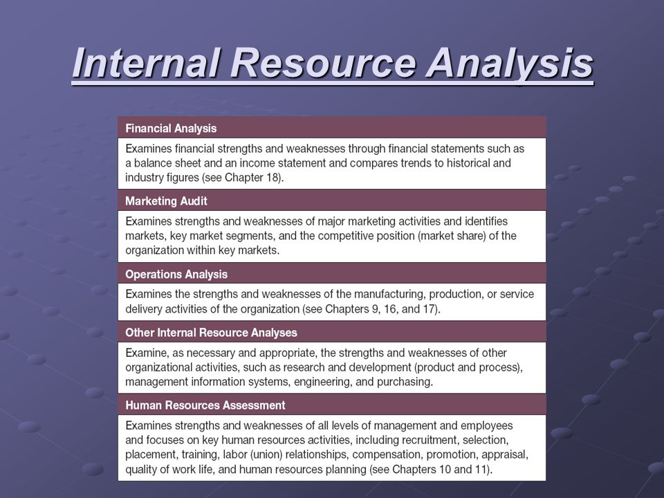 Internal Resource Analysis
