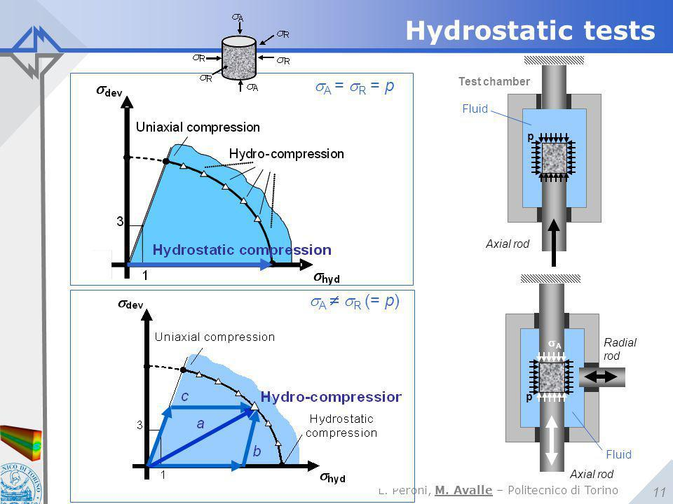 Hydrostatic tests sA = sR = p sA  sR (= p) Test chamber Fluid p