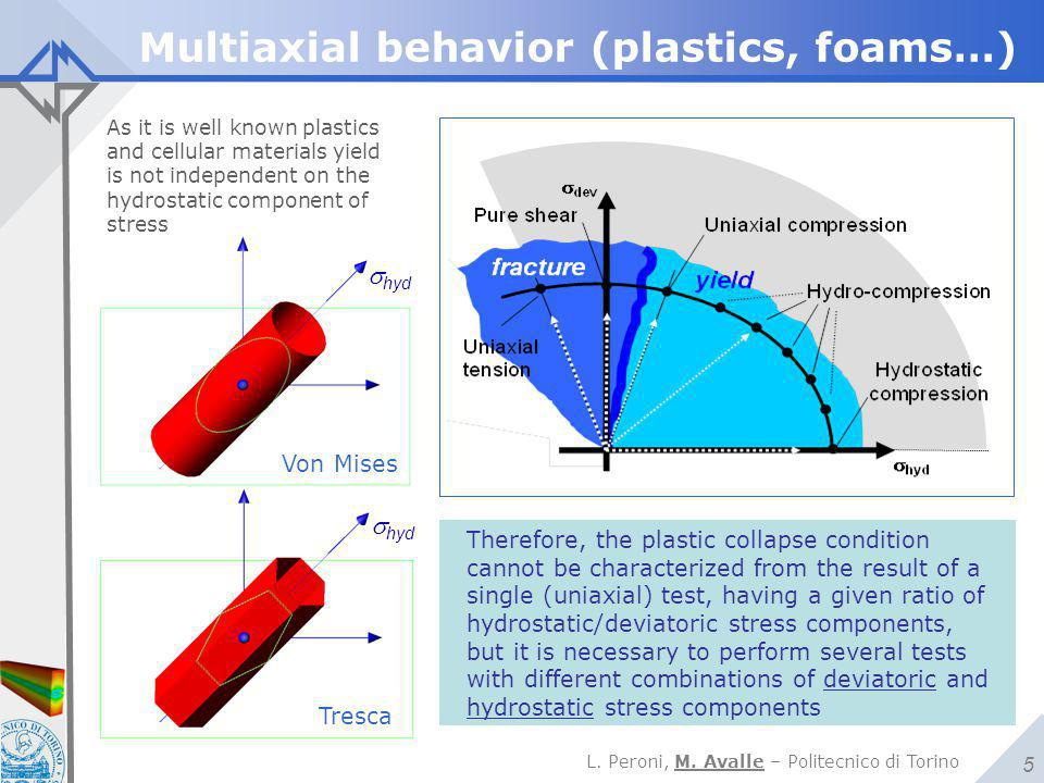 Multiaxial behavior (plastics, foams…)