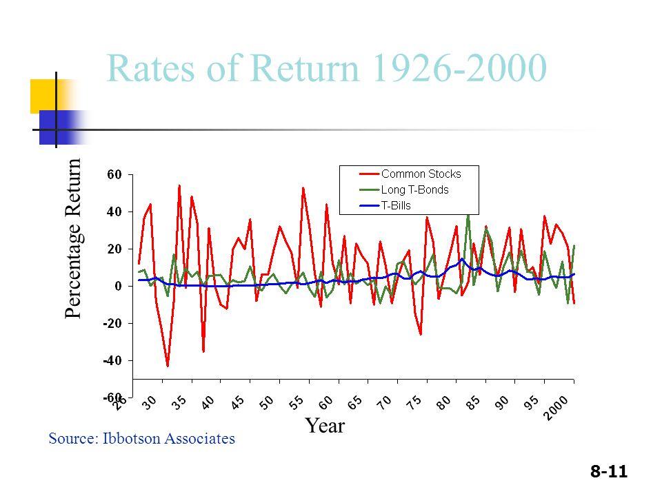 Rates of Return 1926-2000 Percentage Return Year