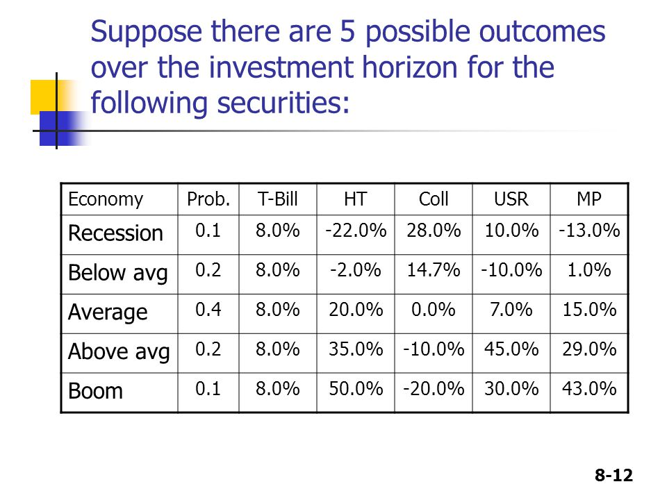 Suppose there are 5 possible outcomes over the investment horizon for the following securities: