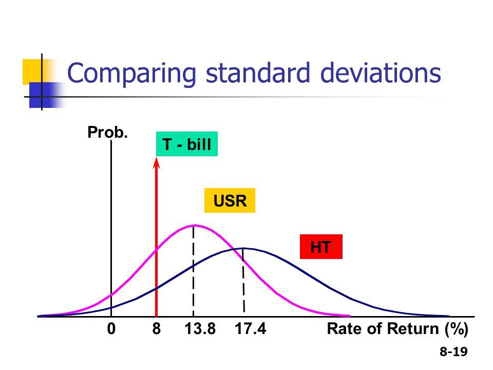Comparing standard deviations