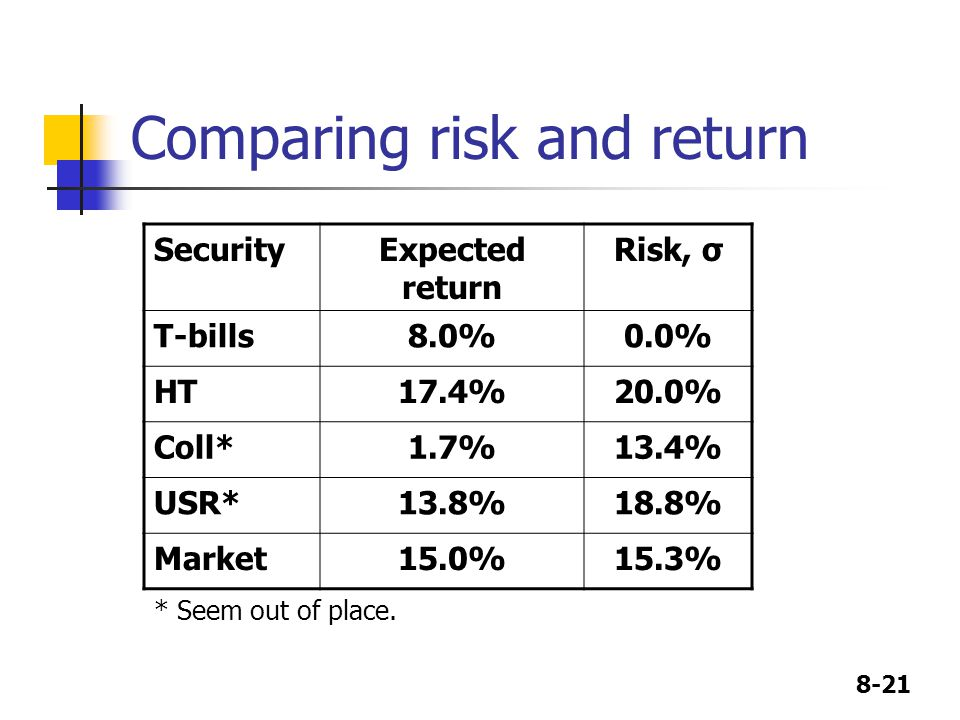 Comparing risk and return