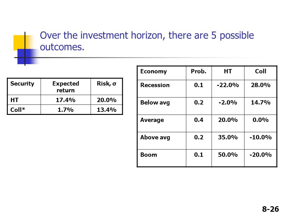 Over the investment horizon, there are 5 possible outcomes.