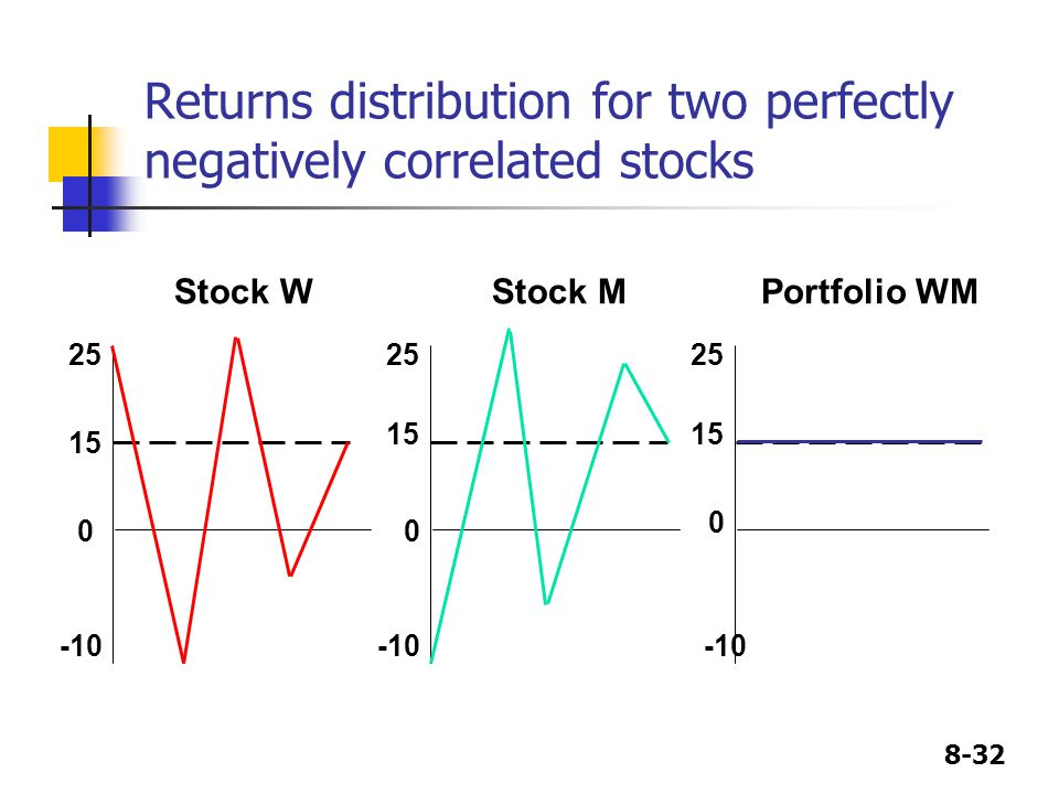 Returns distribution for two perfectly negatively correlated stocks