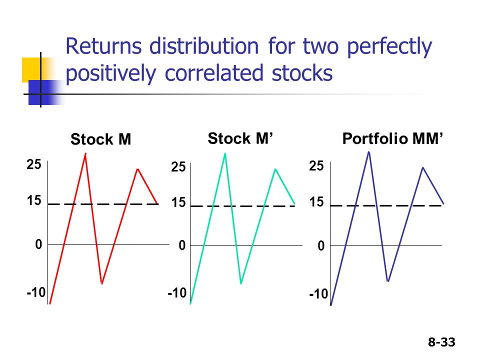 Returns distribution for two perfectly positively correlated stocks