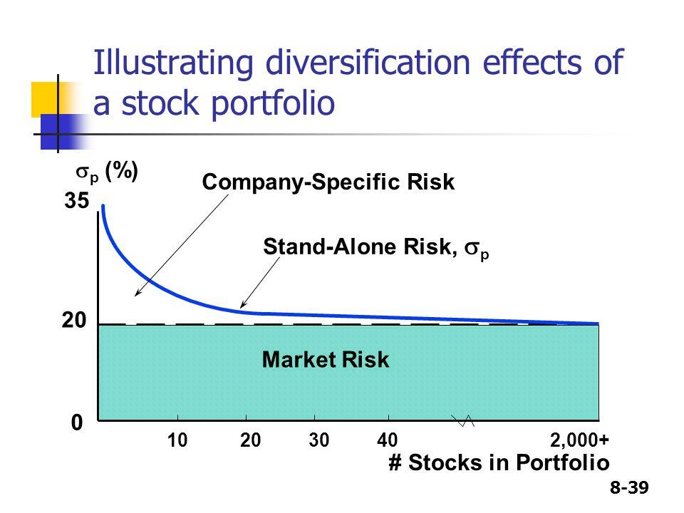 Illustrating diversification effects of a stock portfolio