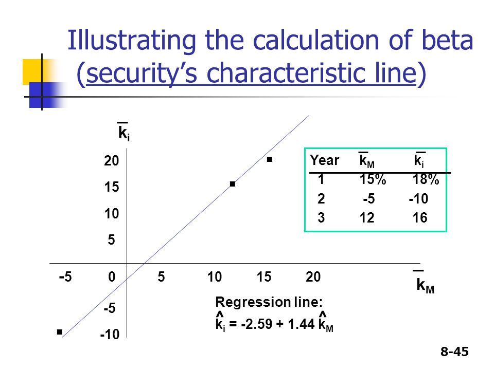 Illustrating the calculation of beta (security's characteristic line)