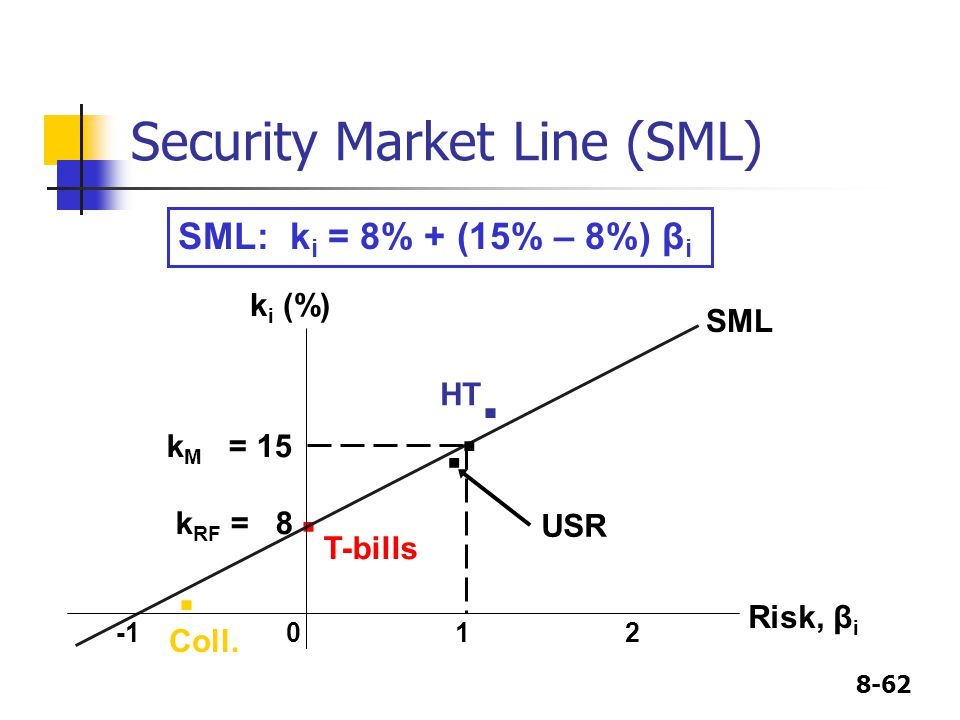 Security Market Line (SML)