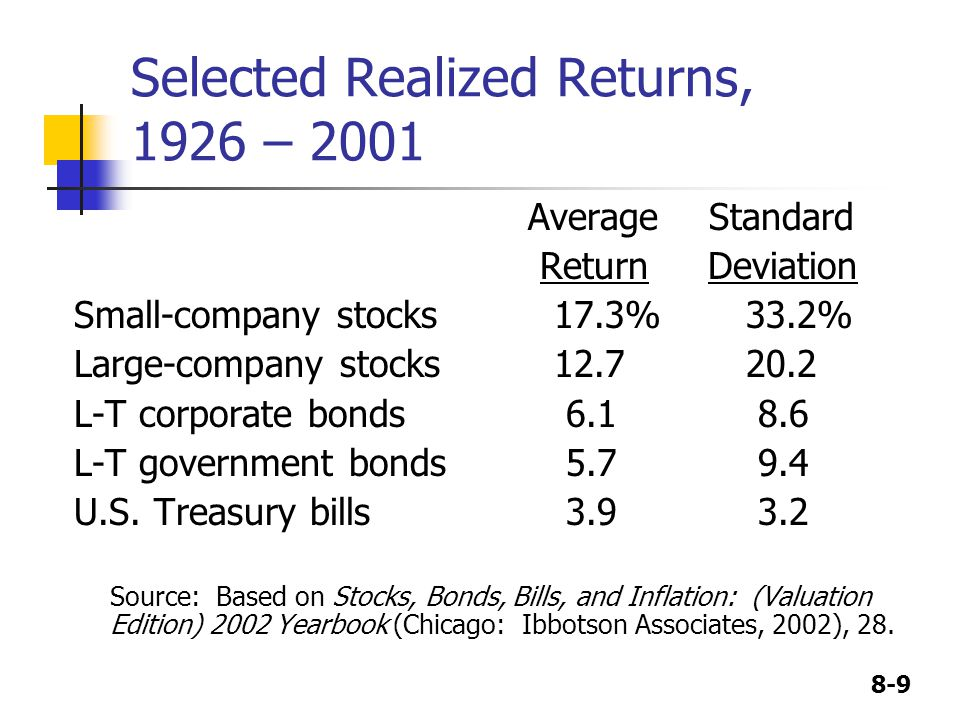 Selected Realized Returns, 1926 – 2001