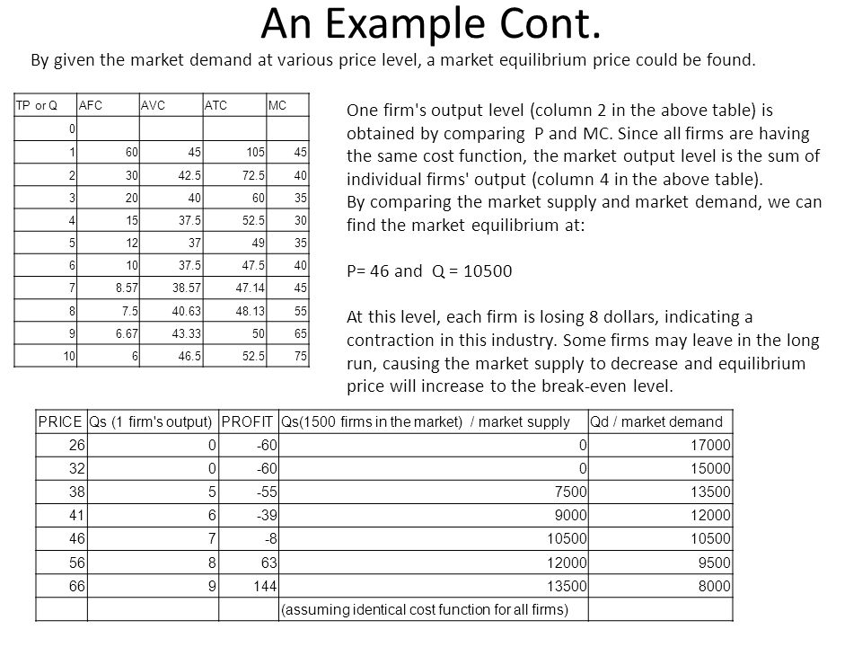 An Example Cont. By given the market demand at various price level, a market equilibrium price could be found.