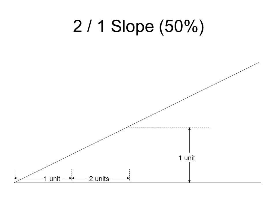 2 / 1 Slope (50%) 1 unit 1 unit 2 units