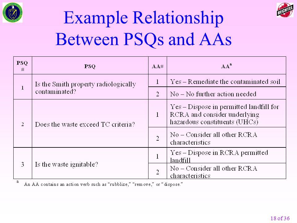 Example Relationship Between PSQs and AAs