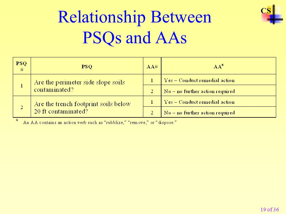 Relationship Between PSQs and AAs