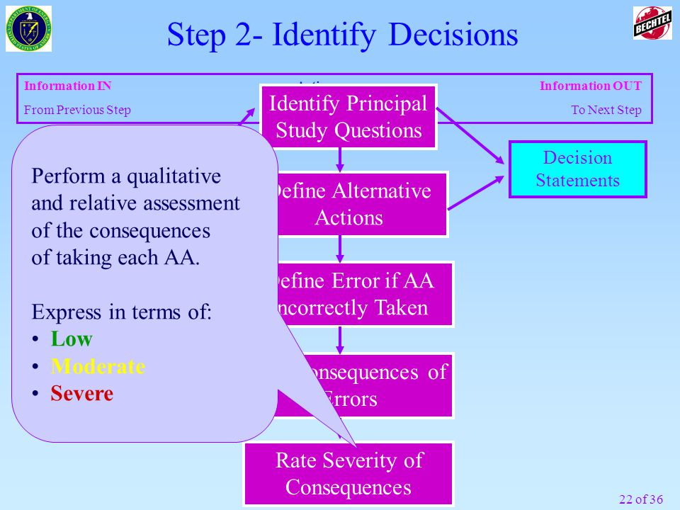 Step 2- Identify Decisions