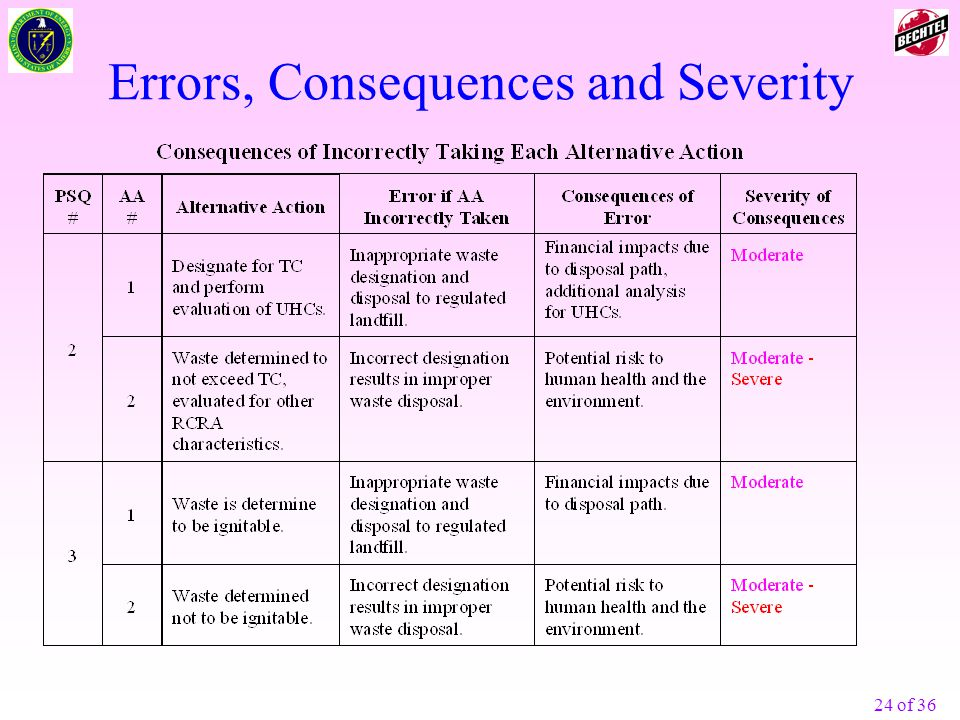 Errors, Consequences and Severity