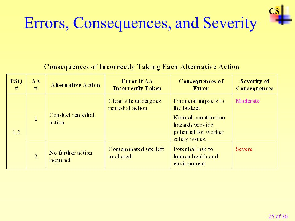 Errors, Consequences, and Severity