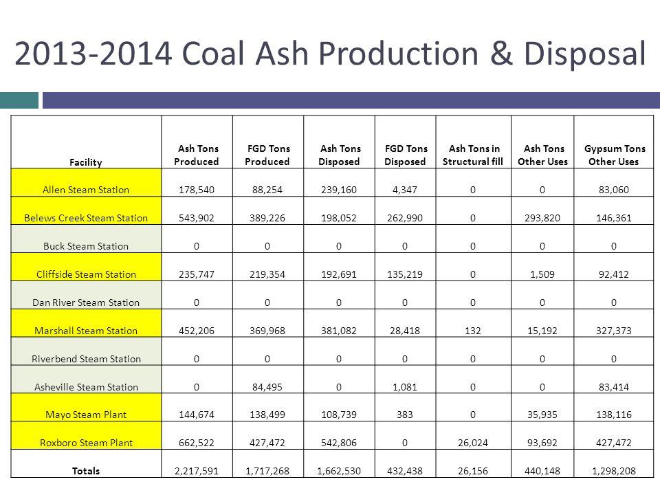 2013-2014 Coal Ash Production & Disposal