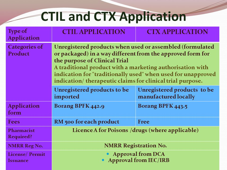 CTIL and CTX Application