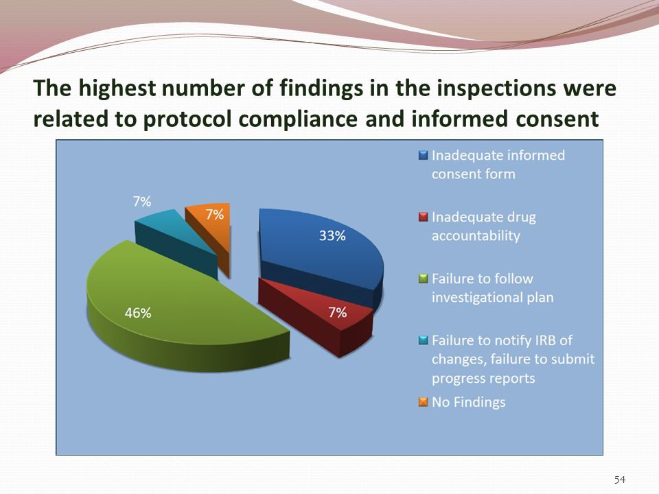 The highest number of findings in the inspections were related to protocol compliance and informed consent