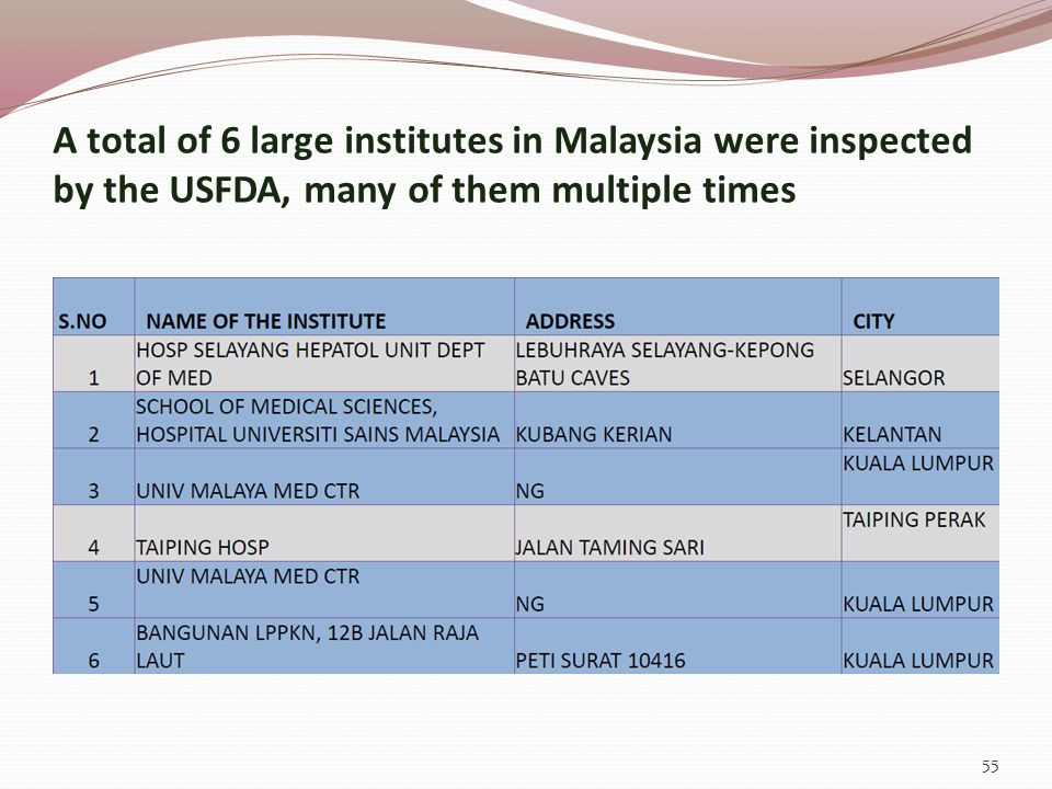 A total of 6 large institutes in Malaysia were inspected by the USFDA, many of them multiple times