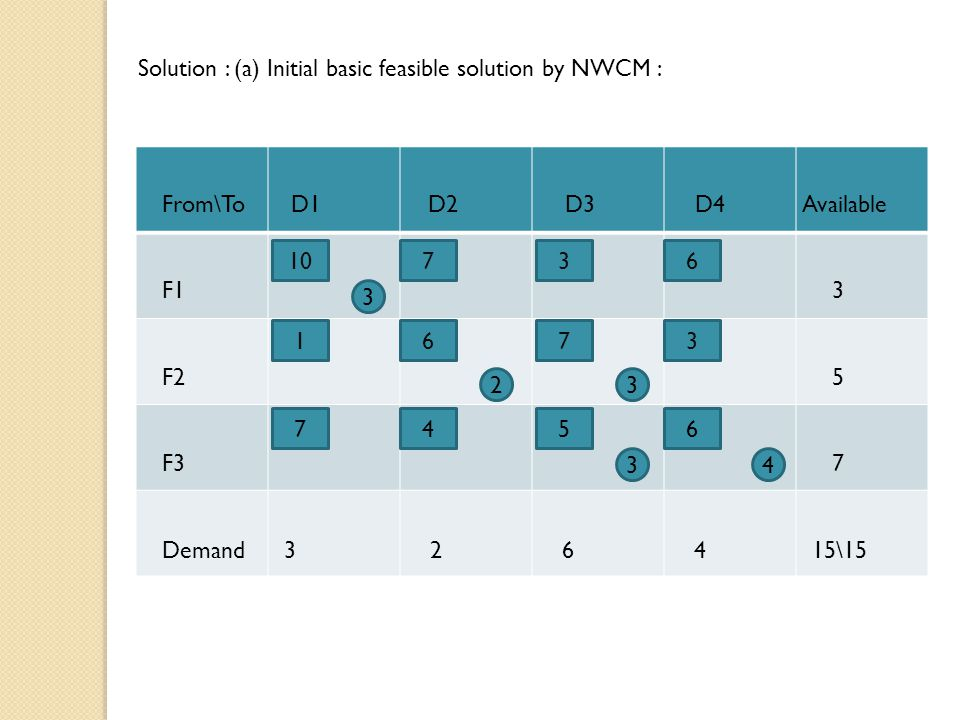 Solution : (a) Initial basic feasible solution by NWCM :