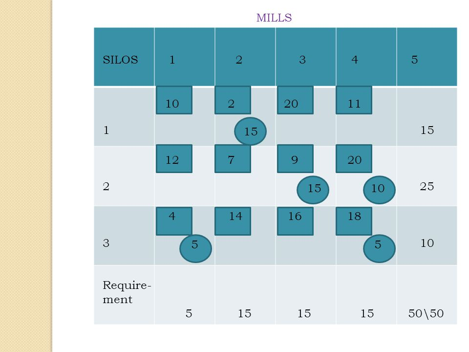 MILLS SILOS 1 2 3 4 5. 15. 25. 10. Require-
