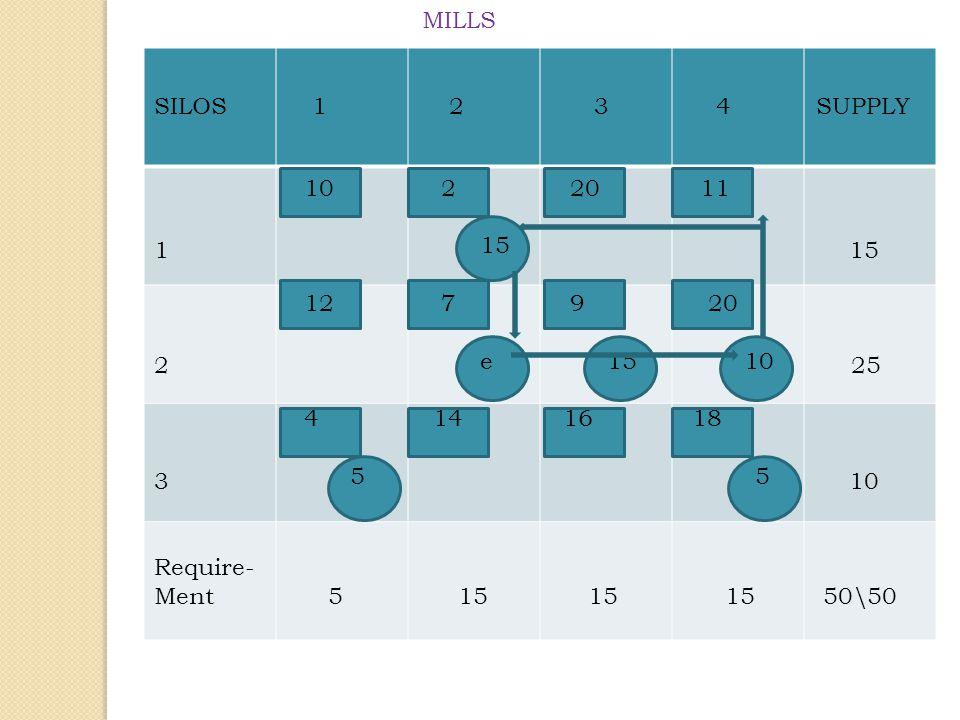 MILLS SILOS 1 2 3 4 SUPPLY. 15.