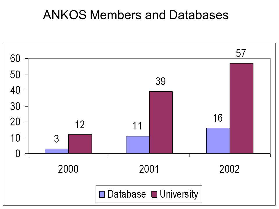 ANKOS Members and Databases