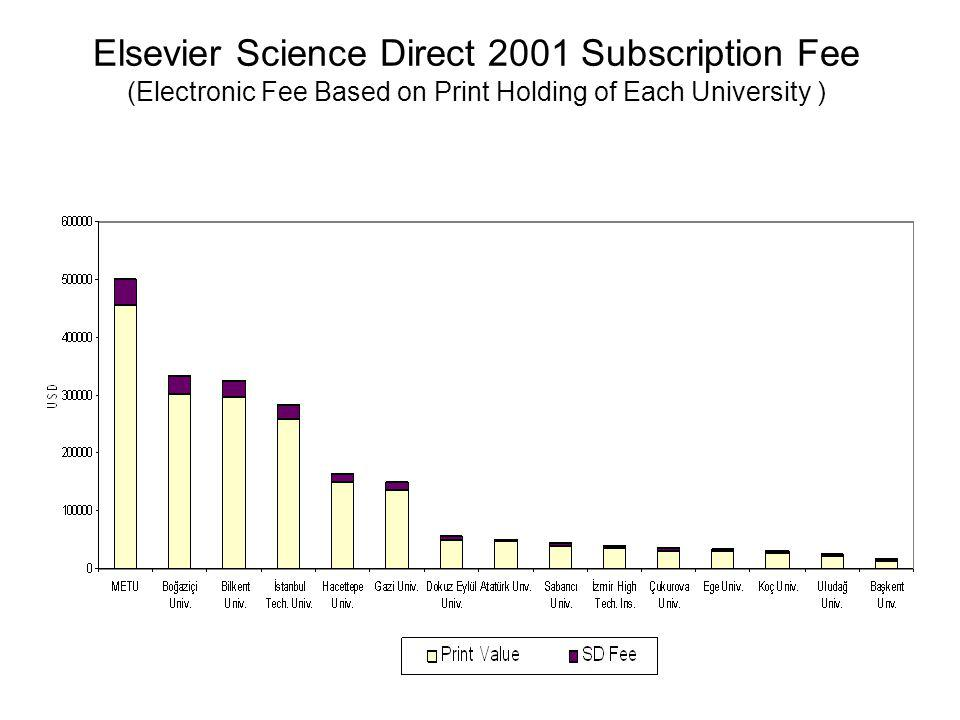 Elsevier Science Direct 2001 Subscription Fee (Electronic Fee Based on Print Holding of Each University )