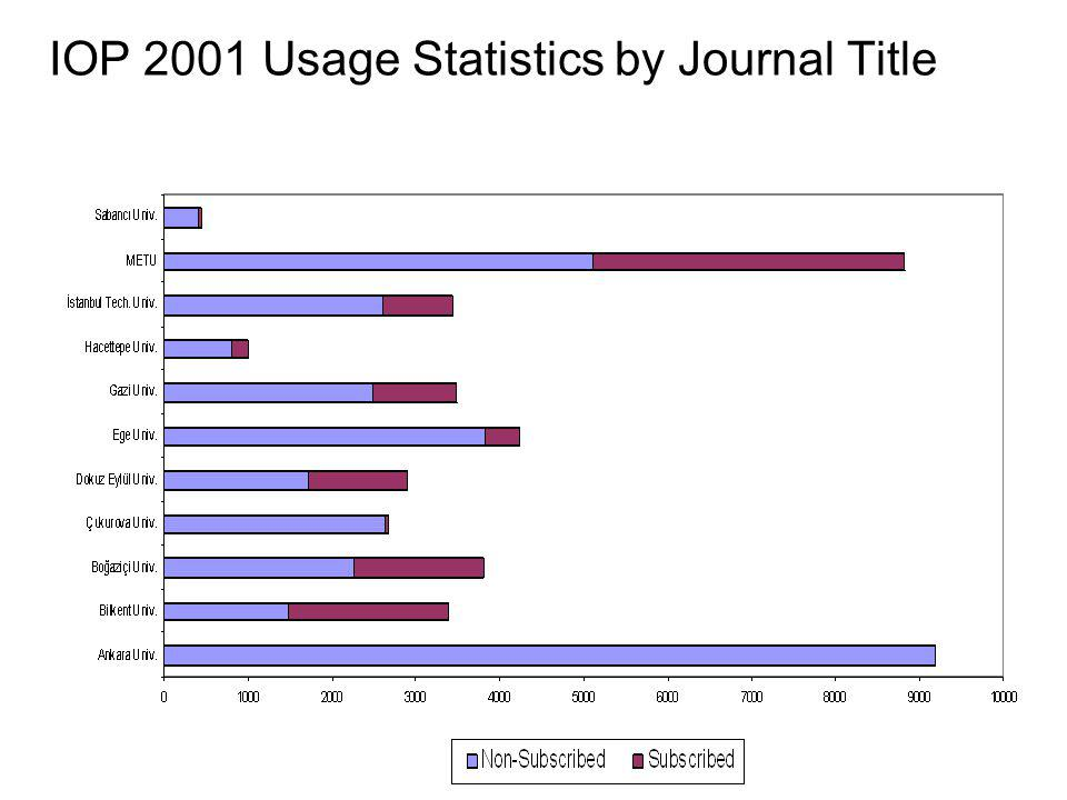 IOP 2001 Usage Statistics by Journal Title