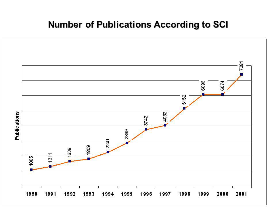 Number of Publications According to SCI