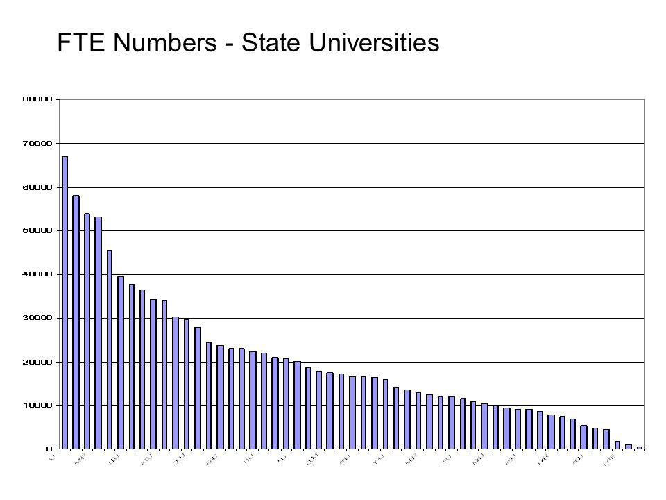 FTE Numbers - State Universities