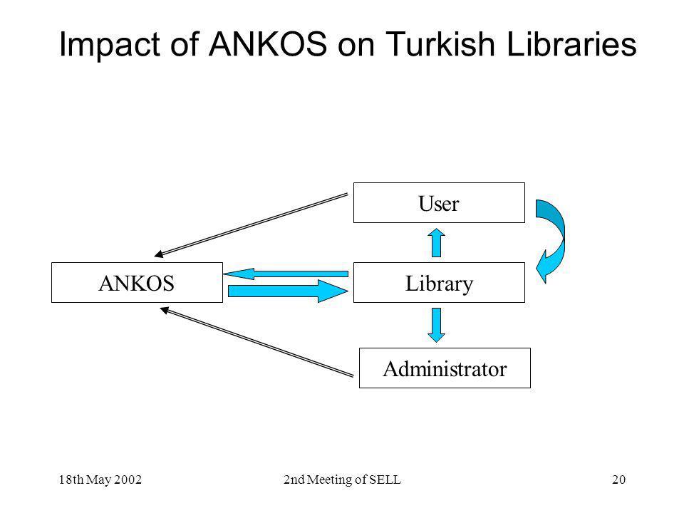 Impact of ANKOS on Turkish Libraries