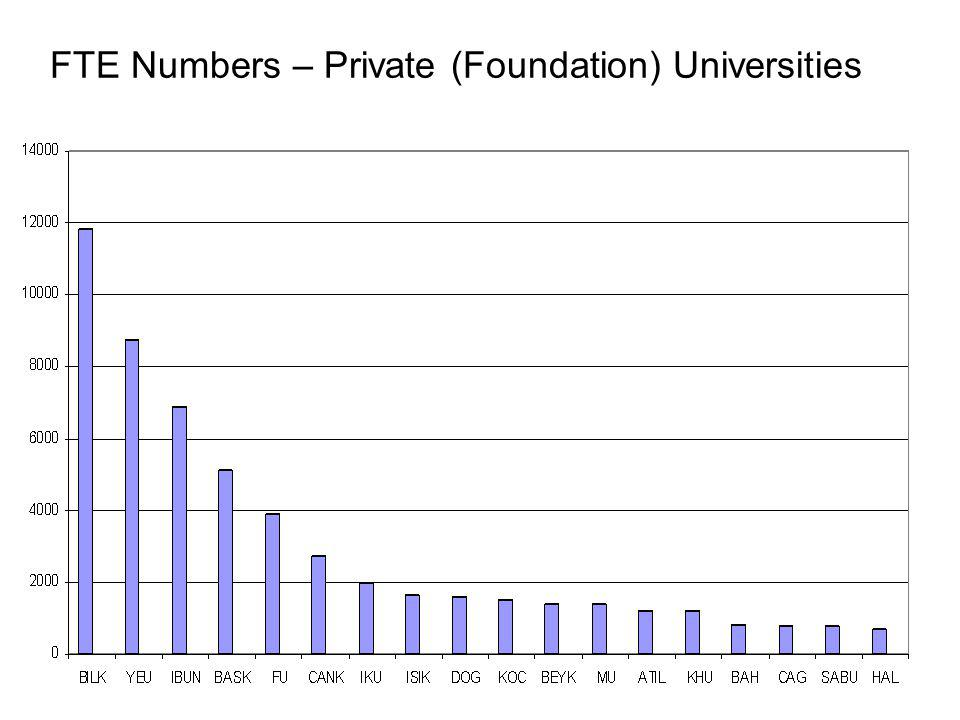 FTE Numbers – Private (Foundation) Universities