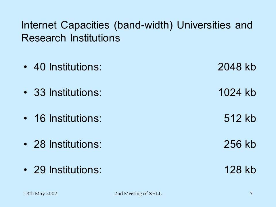 Internet Capacities (band-width) Universities and Research Institutions