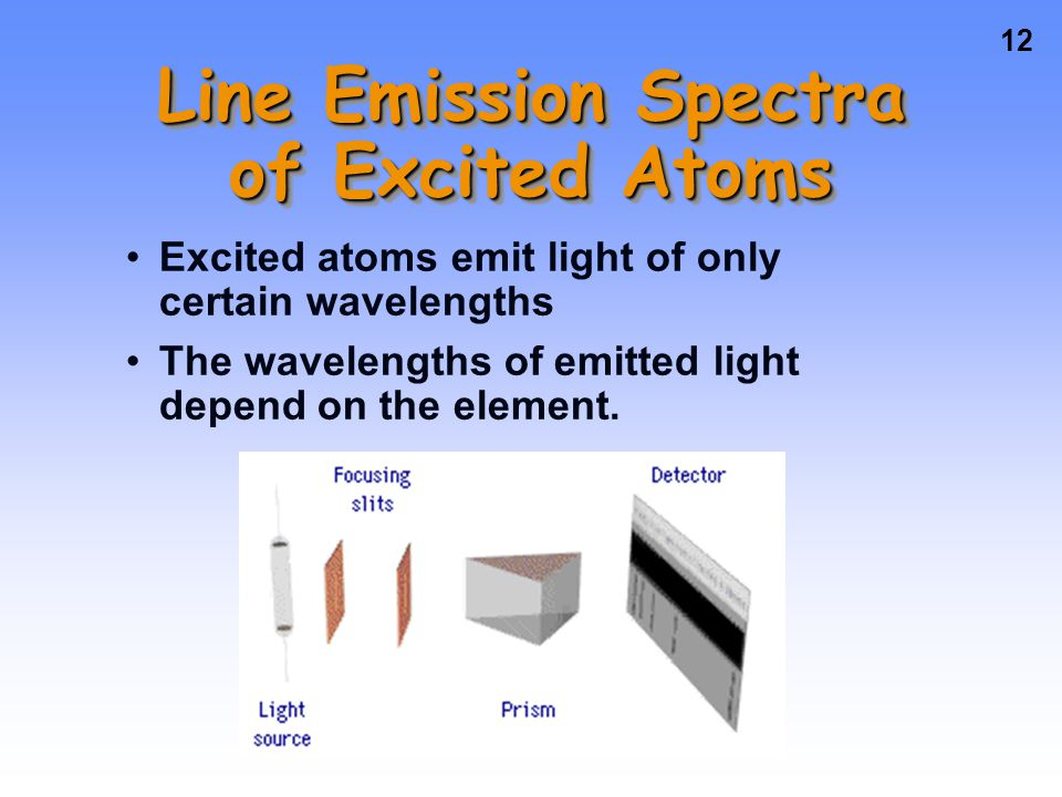 Line Emission Spectra of Excited Atoms